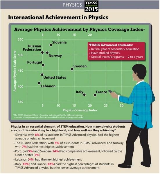 Timss Advanced 2015 - Physics