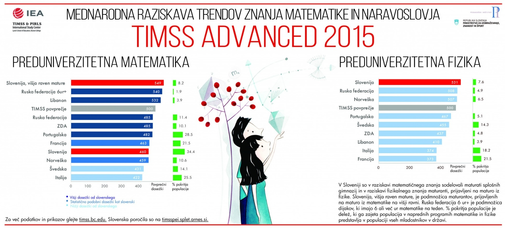 TIMSS Advanced 2015 - poster SLO
